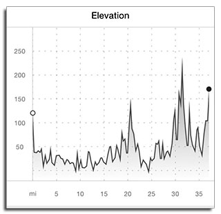 Elevation Graph - Day 1