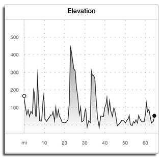 Elevation Graph - Day 2